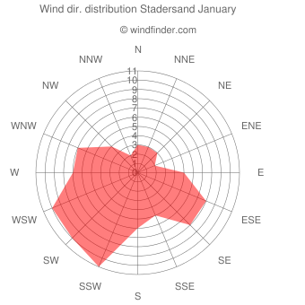 Wind direction distribution Stadersand January